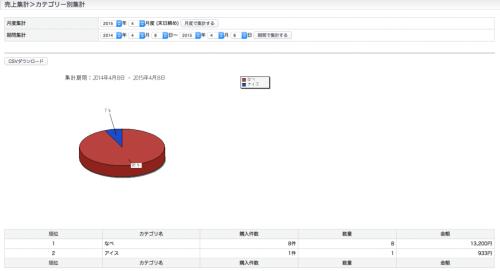 EC-CUBEプラグイン、「売上集計追加プラグイン」を公開しました